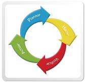 Apuntes profesionales El ciclo de la mejora continua